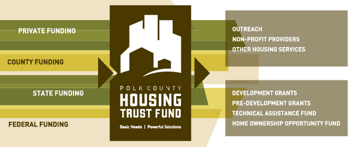 Polk County Housing Trust Fund Mission & Vision